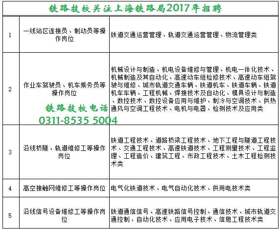 上海铁路局2017年招聘