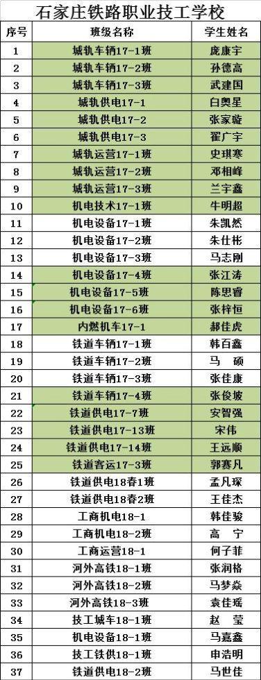 石家庄铁路技校奖学金名单
