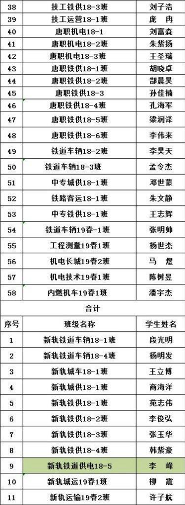 石家庄铁路技校奖学金名单2