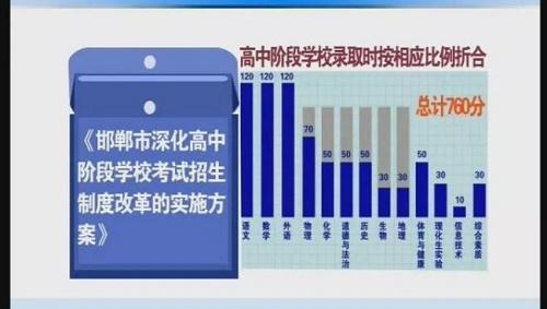 2021年邯郸市中考总分为760分
