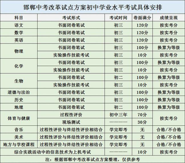 邯郸市中考改革方案