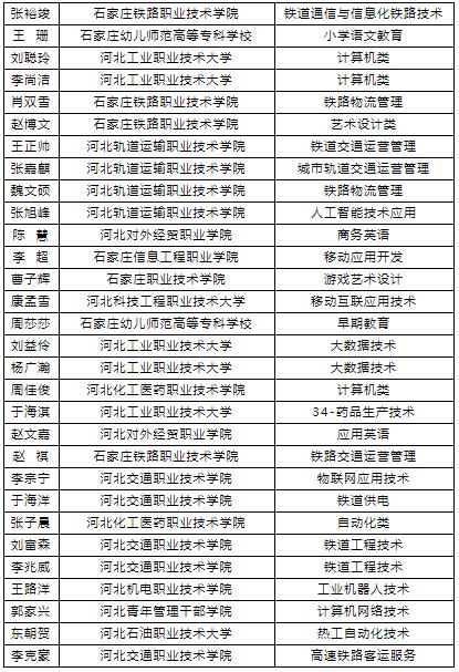 石家庄铁路职业技工学校单招录取