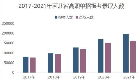 河北省高职单招报考人数